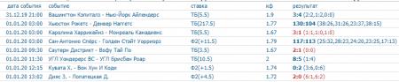 Скриншот всех прогнозов на спорт на 31 декабря (включая ставку дня)