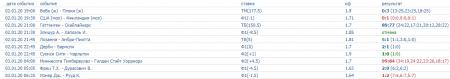 Скриншот всех прогнозов на спорт на 2 января (включая прогнозы на теннис)