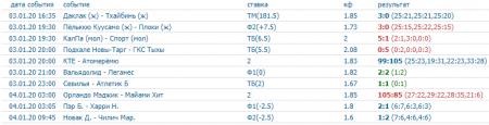 Скриншот всех прогнозов на спорт на 3 января (включая прогнозы на хоккей)