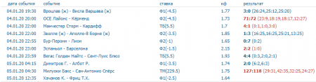 Скриншот всех прогнозов на спорт на 4 января (включая прогнозы на баскетбол)