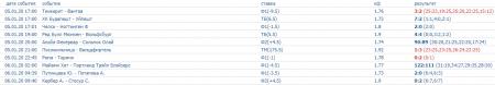 Скриншот всех прогнозов на спорт на 5 января (включая прогнозы на волейбол)