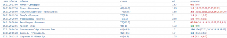Скриншот всех прогнозов на спорт на 6 января (включая ставку дня)