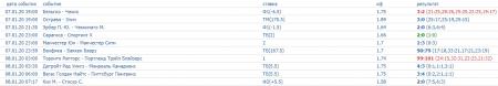 Скриншот всех прогнозов на спорт на 7 января (включая прогнозы на футбол)