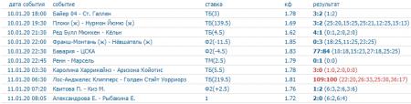 Скриншот всех прогнозов на спорт на 10 января (включая прогнозы на хоккей)