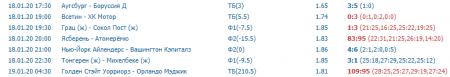 Скриншот всех прогнозов на спорт на 18 января (включая прогнозы на волейбол)