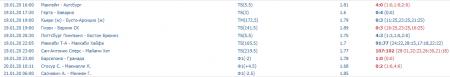 Скриншот всех прогнозов на спорт на 19 января (включая ставку дня)