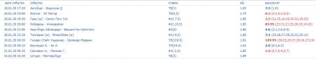 Скриншот всех прогнозов на спорт на 22 января (включая прогнозы на баскетбол)