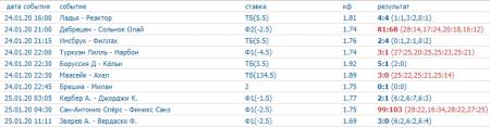 Скриншот всех прогнозов на спорт на 24 января (включая прогнозы на волейбол)