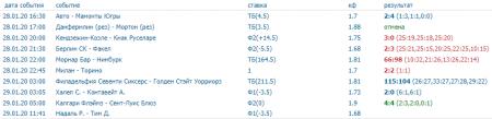 Скриншот всех прогнозов на спорт на 28 января (включая прогнозы на баскетбол)