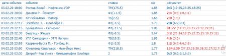Скриншот всех прогнозов на спорт на 3 февраля (включая прогнозы на теннис)