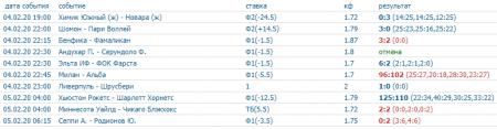 Скриншот всех прогнозов на спорт на 4 февраля (включая прогнозы на баскетбол)